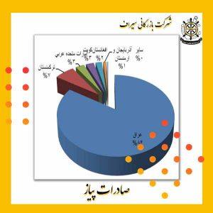 پیاز صادراتی ایران